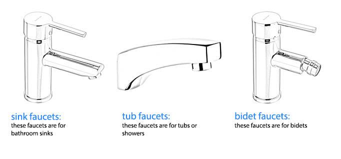 Faucet Type. X